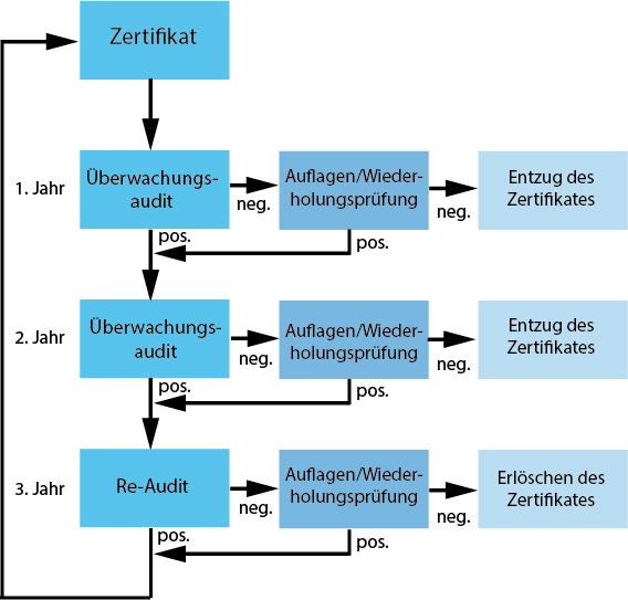 diagramm_zert_2016